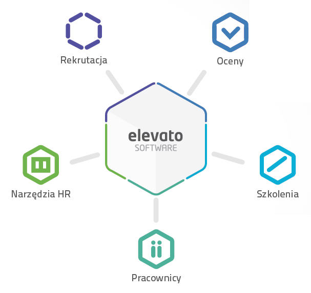Elevato Software - moduły