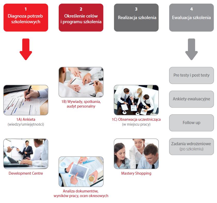 Etapy procesu szkoleniowego