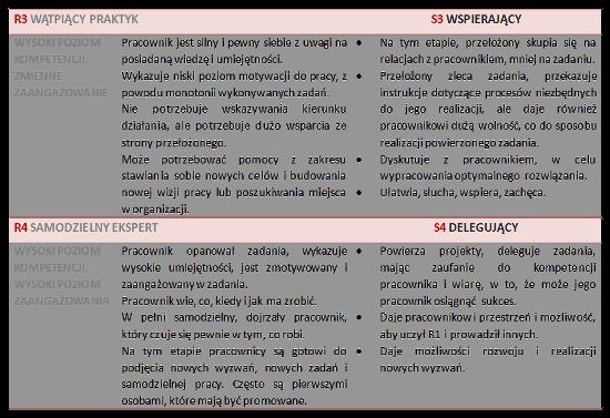 Fazy rozwoju pracownika cz.2