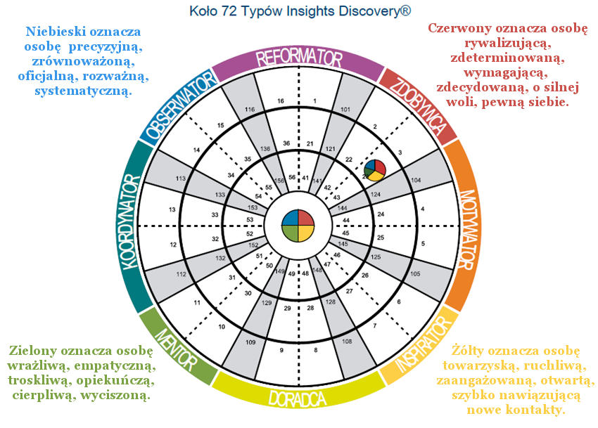 Koło 72 typów Insights Discovery