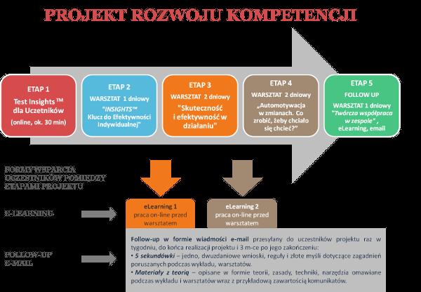 Projekt rozwoju kompetencji